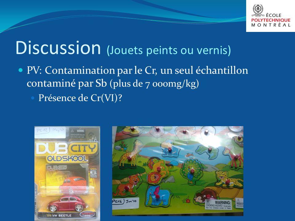 Discussion (Jouets peints ou vernis) PV: Contamination par le Cr, un seul échantillon contaminé par Sb (plus de 7 000mg/kg) Présence de Cr(VI)?