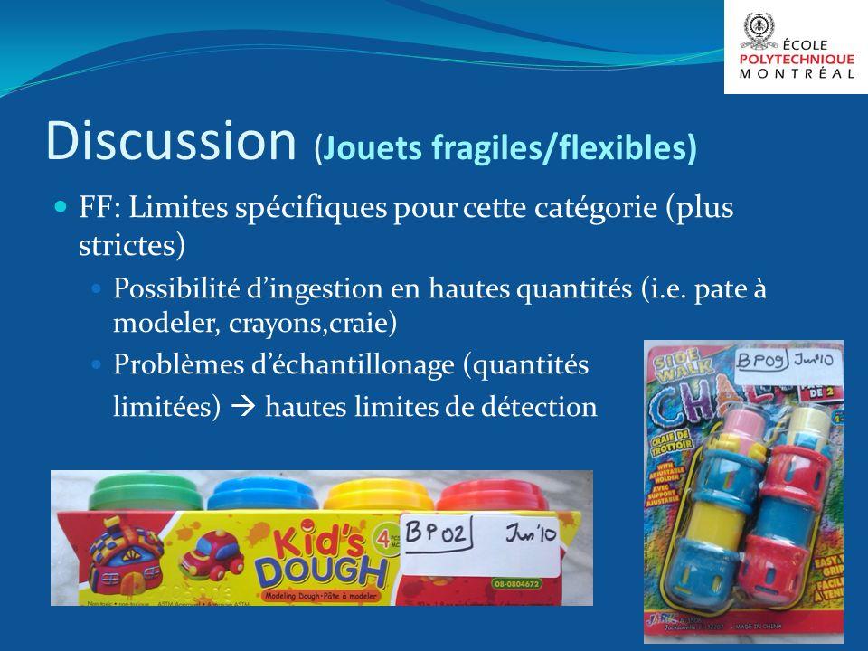 Discussion (Jouets fragiles/flexibles) FF: Limites spécifiques pour cette catégorie (plus strictes) Possibilité dingestion en hautes quantités (i.e. p