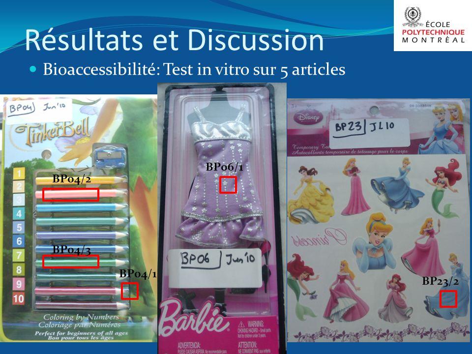 Résultats et Discussion Bioaccessibilité: Test in vitro sur 5 articles BP04/1 BP04/2 BP04/3 BP06/1 BP23/2