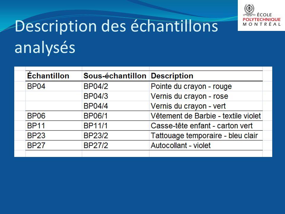 Description des échantillons analysés