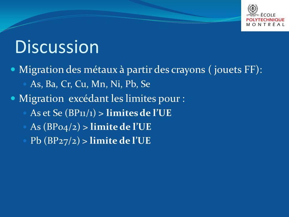 Discussion Migration des métaux à partir des crayons ( jouets FF): As, Ba, Cr, Cu, Mn, Ni, Pb, Se Migration excédant les limites pour : As et Se (BP11