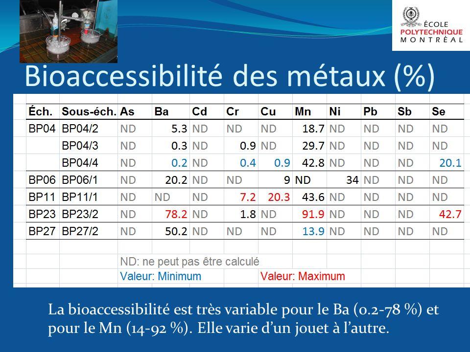 Bioaccessibilité des métaux (%) La bioaccessibilité est très variable pour le Ba (0.2-78 %) et pour le Mn (14-92 %). Elle varie dun jouet à lautre.