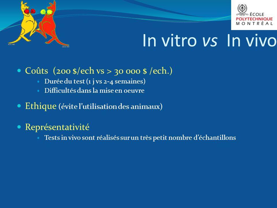 In vitro vs In vivo Coûts (200 $/ech vs > 30 000 $ /ech.) Durée du test (1 j vs 2-4 semaines) Difficultés dans la mise en oeuvre Ethique (évite lutili