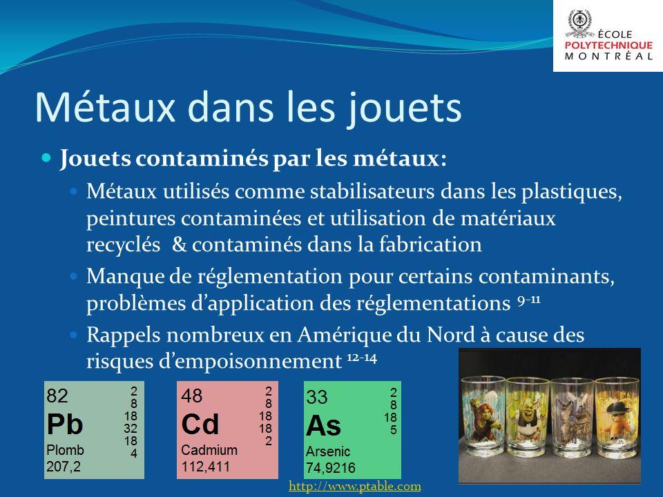 Métaux dans les jouets Jouets contaminés par les métaux: Métaux utilisés comme stabilisateurs dans les plastiques, peintures contaminées et utilisatio
