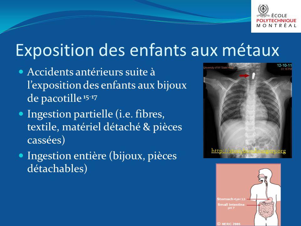 Exposition des enfants aux métaux Accidents antérieurs suite à lexposition des enfants aux bijoux de pacotille 15-17 Ingestion partielle (i.e. fibres,