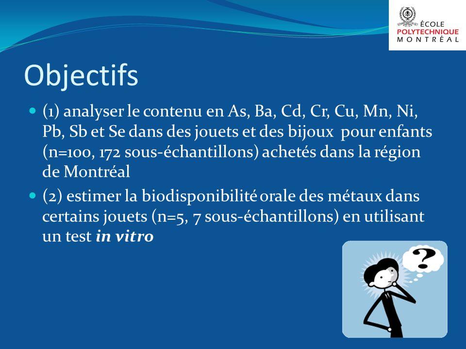 Objectifs (1) analyser le contenu en As, Ba, Cd, Cr, Cu, Mn, Ni, Pb, Sb et Se dans des jouets et des bijoux pour enfants (n=100, 172 sous-échantillons