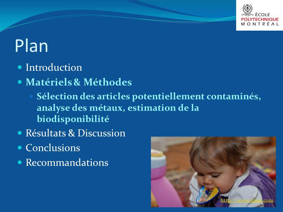 Plan Introduction Matériels & Méthodes Sélection des articles potentiellement contaminés, analyse des métaux, estimation de la biodisponibilité Résult
