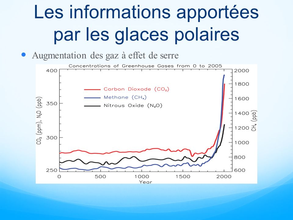Les informations apportées par les glaces polaires Augmentation des gaz à effet de serre