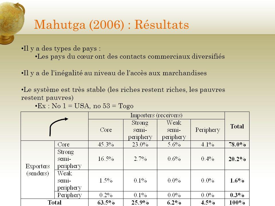 Mahutga (2006) : Résultats Il y a des types de pays : Les pays du cœur ont des contacts commerciaux diversifiés Il y a de linégalité au niveau de lacc