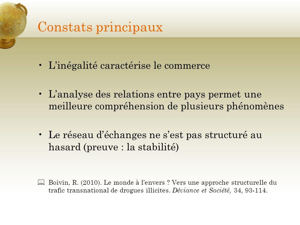 Constats principaux Linégalité caractérise le commerce Lanalyse des relations entre pays permet une meilleure compréhension de plusieurs phénomènes Le