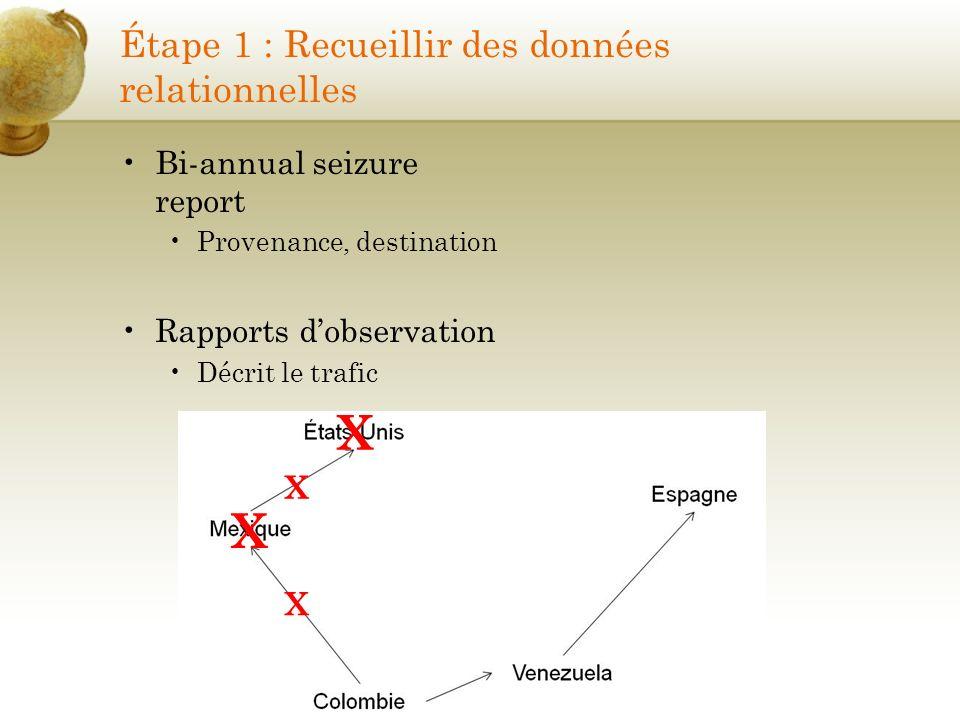 Étape 1 : Recueillir des données relationnelles Bi-annual seizure report Provenance, destination Rapports dobservation Décrit le trafic X X X X