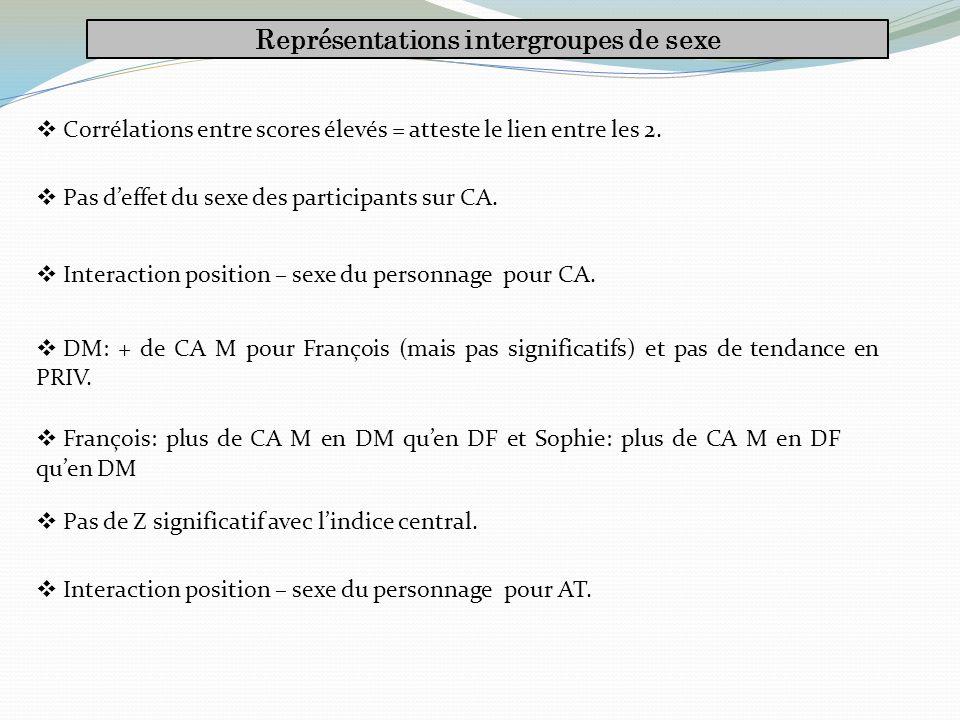 Représentations intergroupes de sexe Corrélations entre scores élevés = atteste le lien entre les 2.