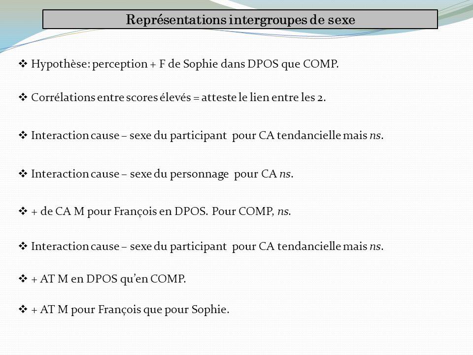 Représentations intergroupes de sexe Hypothèse: perception + F de Sophie dans DPOS que COMP.