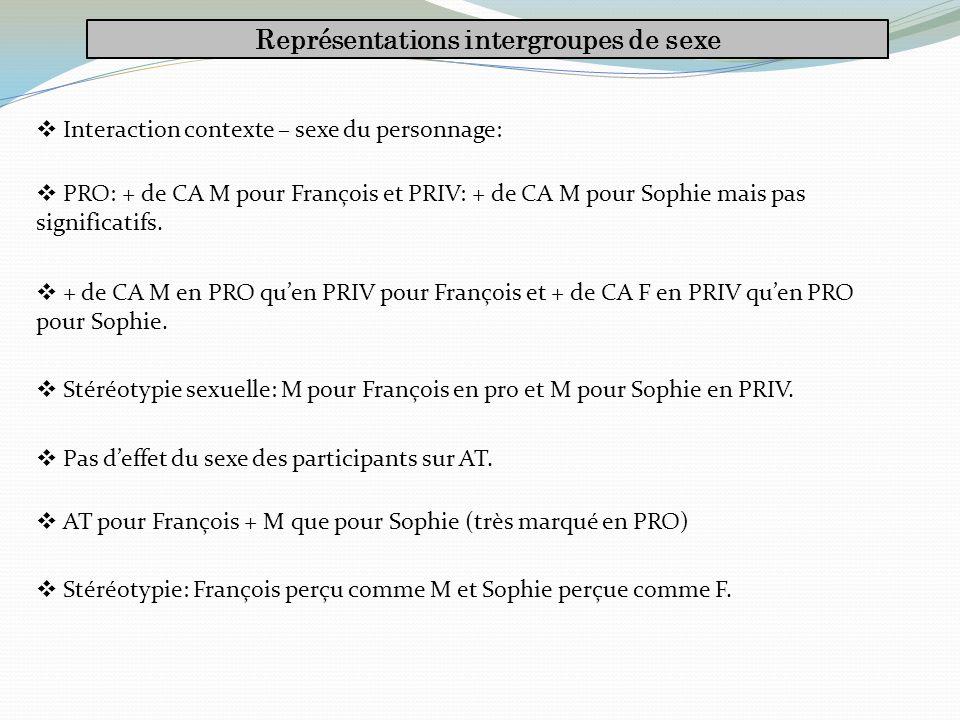 Représentations intergroupes de sexe Interaction contexte – sexe du personnage: PRO: + de CA M pour François et PRIV: + de CA M pour Sophie mais pas significatifs.