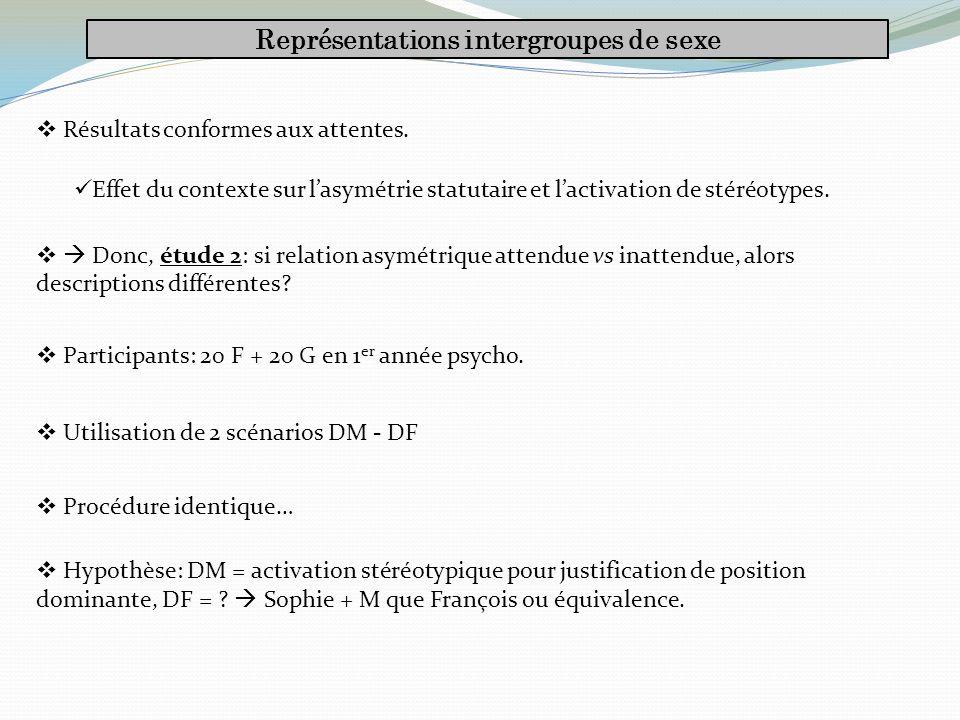 Représentations intergroupes de sexe Résultats conformes aux attentes.
