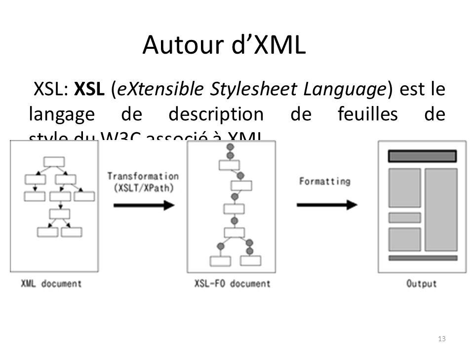 Autour dXML XSL: XSL (eXtensible Stylesheet Language) est le langage de description de feuilles de style du W3C associé à XML. La spécification est di