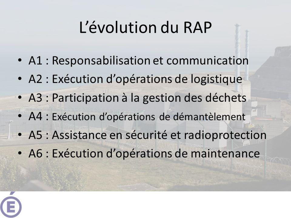 Lévolution du RAP A1 : Responsabilisation et communication A2 : Exécution dopérations de logistique A3 : Participation à la gestion des déchets A4 : Exécution dopérations de démantèlement A5 : Assistance en sécurité et radioprotection A6 : Exécution dopérations de maintenance