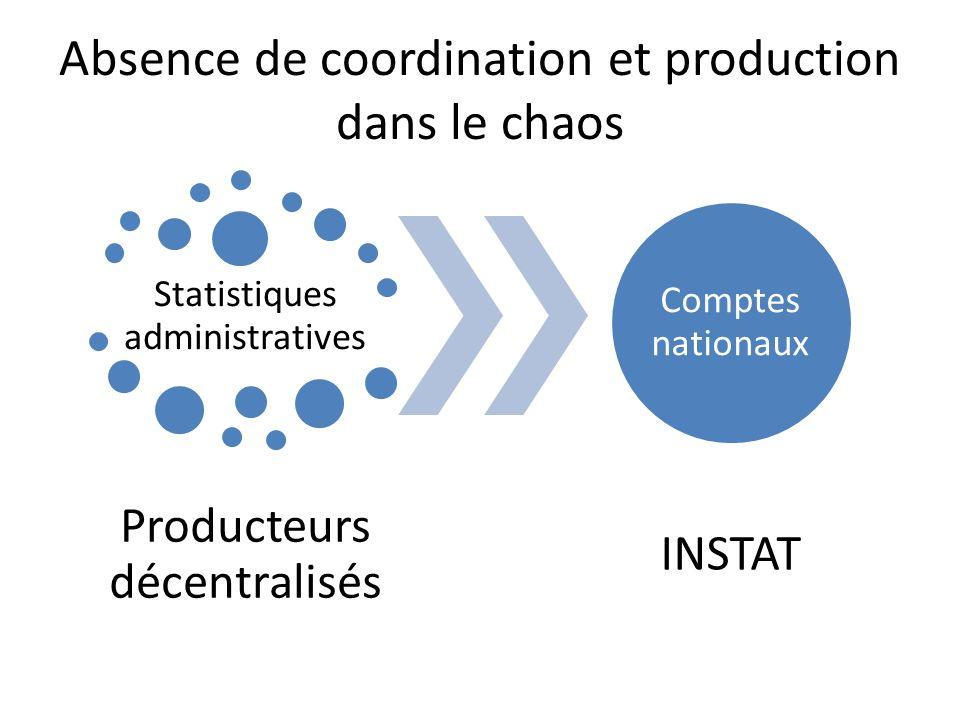 Absence de coordination et production dans le chaos Statistiques administratives Producteurs décentralisés Comptes nationaux INSTAT