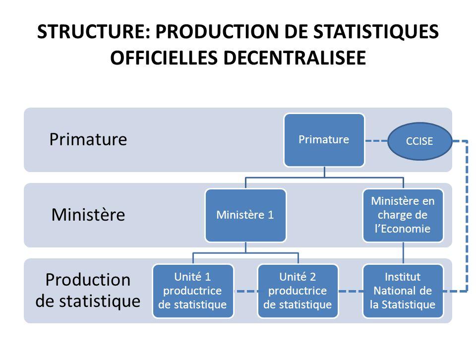 STRUCTURE: PRODUCTION DE STATISTIQUES OFFICIELLES DECENTRALISEE Production de statistique Ministère Primature Ministère 1 Unité 1 productrice de stati