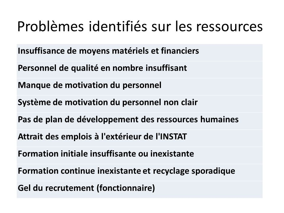 Problèmes identifiés sur les ressources Insuffisance de moyens matériels et financiers Personnel de qualité en nombre insuffisant Manque de motivation