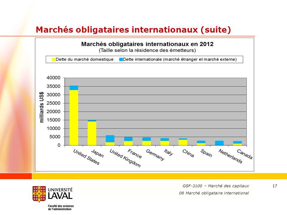 www.ulaval.ca 17 Marchés obligataires internationaux (suite) GSF-3100 – Marché des capitaux 08 Marché obligataire international