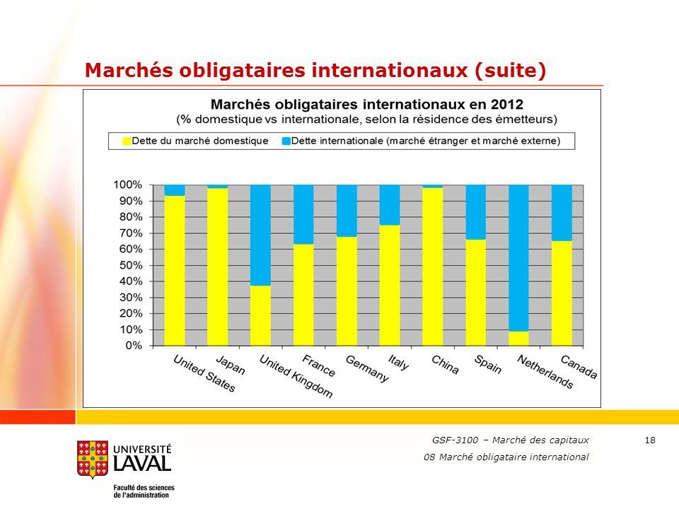www.ulaval.ca 18 Marchés obligataires internationaux (suite) GSF-3100 – Marché des capitaux 08 Marché obligataire international