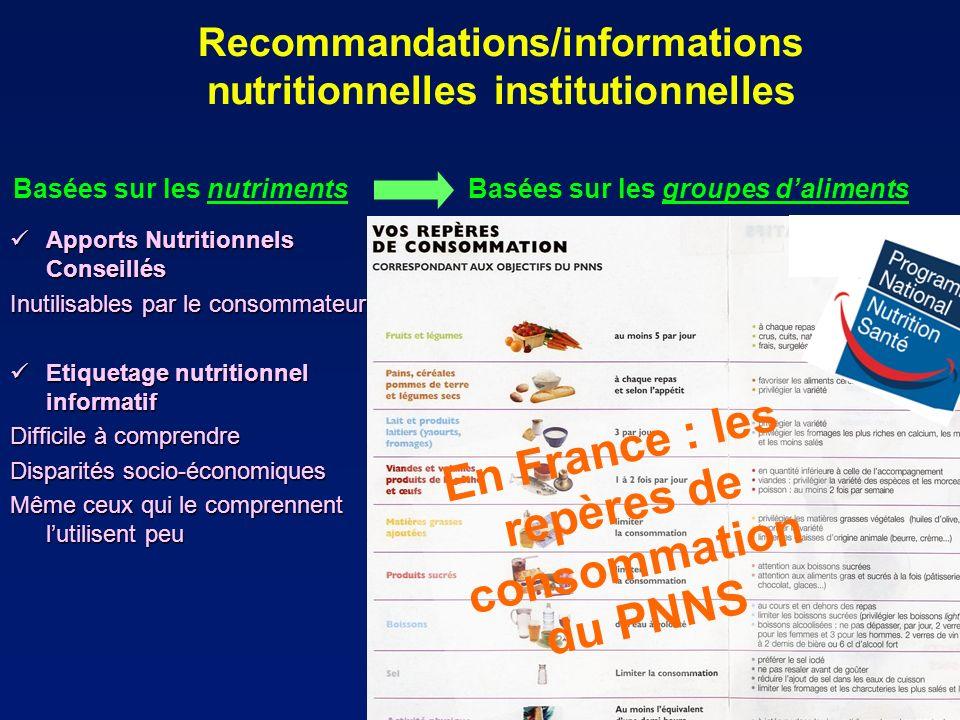 Recommandations/informations nutritionnelles institutionnelles Basées sur les nutriments Apports Nutritionnels Conseillés Apports Nutritionnels Consei