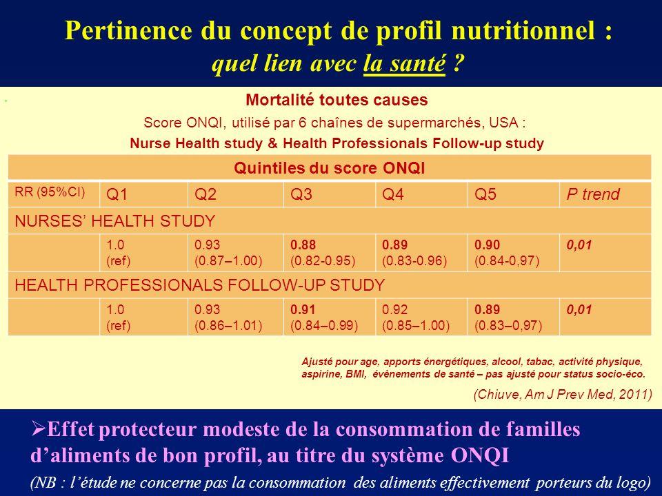 Pertinence du concept de profil nutritionnel : quel lien avec la santé ?. Mortalité toutes causes Score ONQI, utilisé par 6 chaînes de supermarchés, U