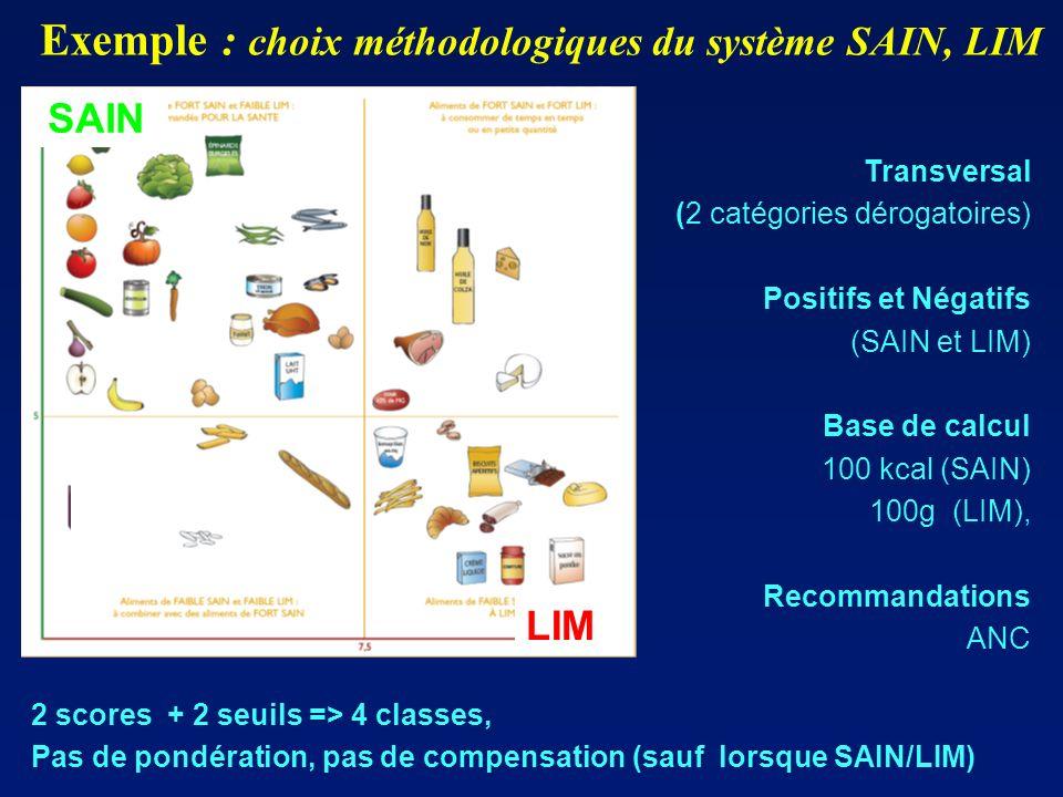 Transversal (2 catégories dérogatoires) Positifs et Négatifs (SAIN et LIM) Base de calcul 100 kcal (SAIN) 100g (LIM), Recommandations ANC Exemple : ch