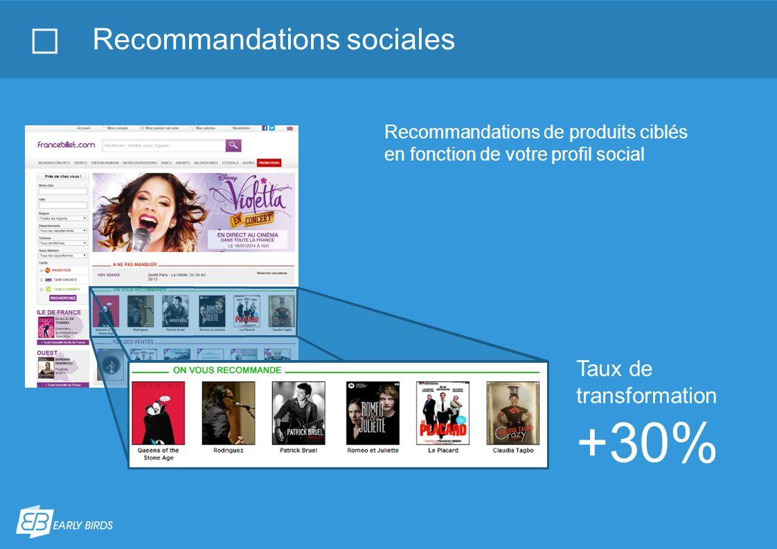 Recommandations sociales Taux de transformation +30% Recommandations de produits ciblés en fonction de votre profil social
