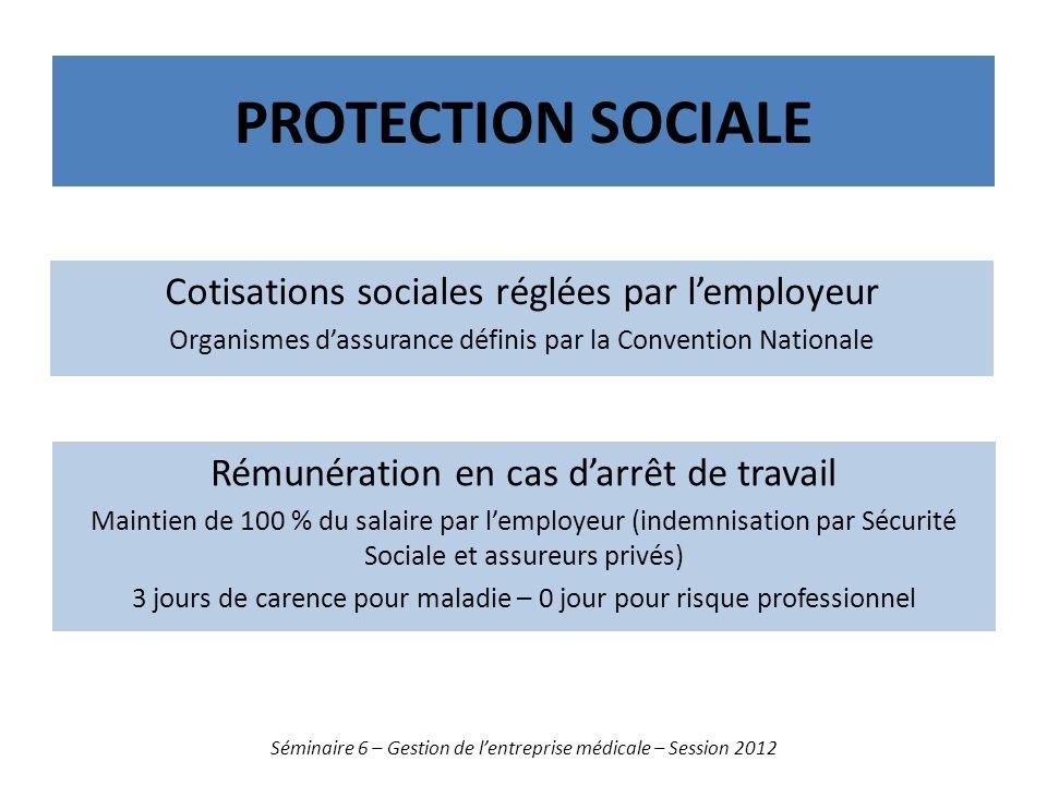 PROTECTION SOCIALE Séminaire 6 – Gestion de lentreprise médicale – Session 2012 Cotisations sociales réglées par lemployeur Organismes dassurance défi