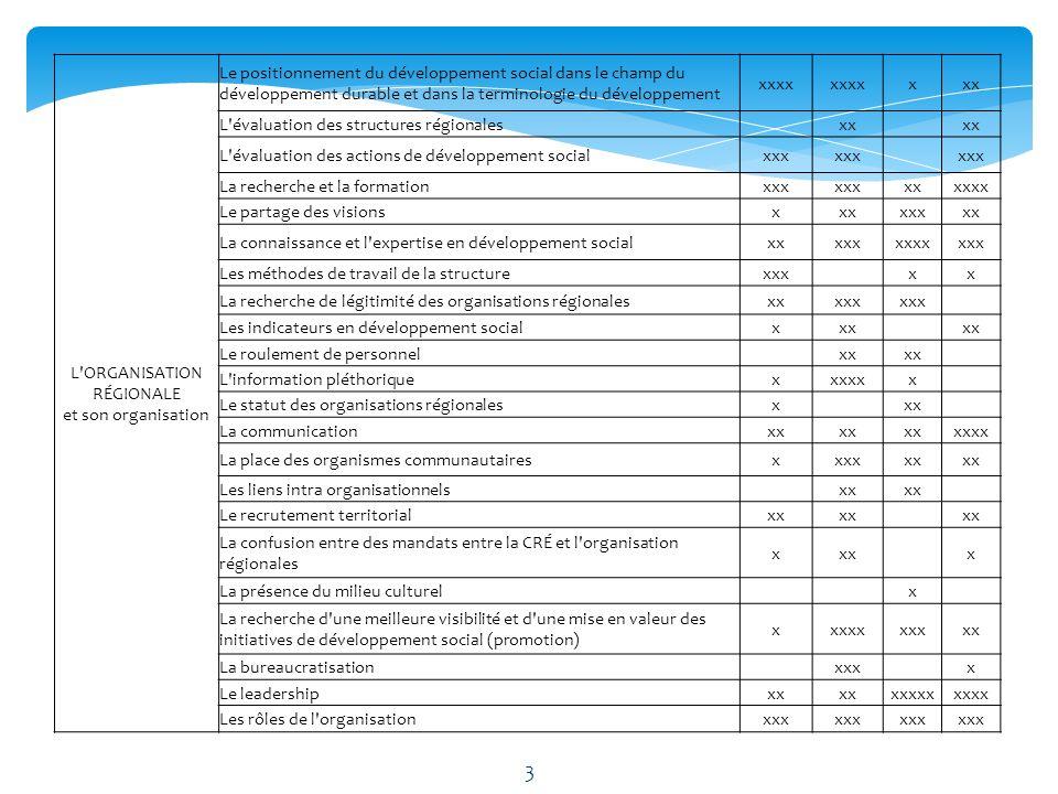 Lorganisation régionale et sa structuration Les actions et orientations Le financement Le processus participatif Lintersectorialité et la territorialité 5 dimensions 4