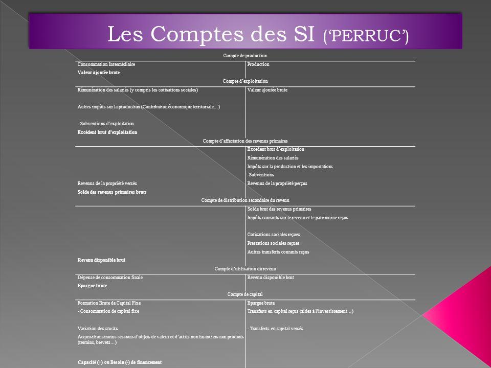 Compte de production Consommation IntermédiaireProduction Valeur ajoutée brute Compte dexploitation Rémunération des salariés (y compris les cotisatio