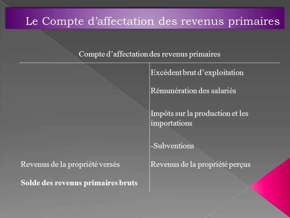Compte daffectation des revenus primaires Excédent brut dexploitation Rémunération des salariés Impôts sur la production et les importations -Subventi