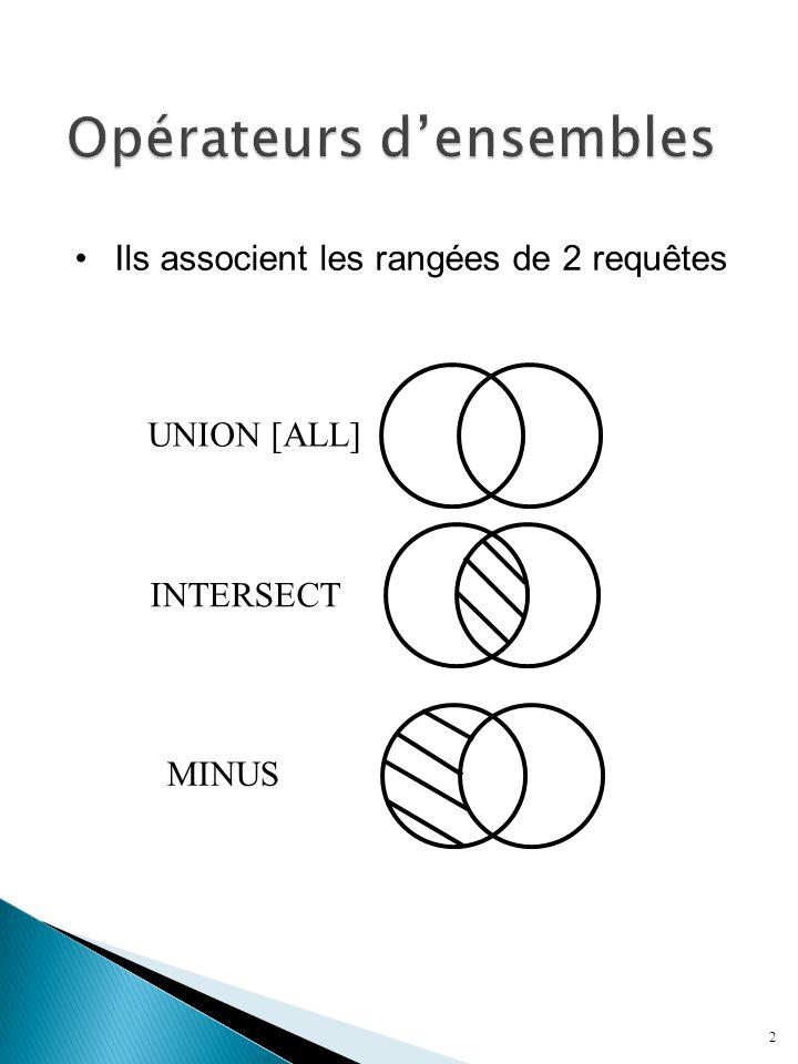 2 Ils associent les rangées de 2 requêtes UNION [ALL] INTERSECT MINUS