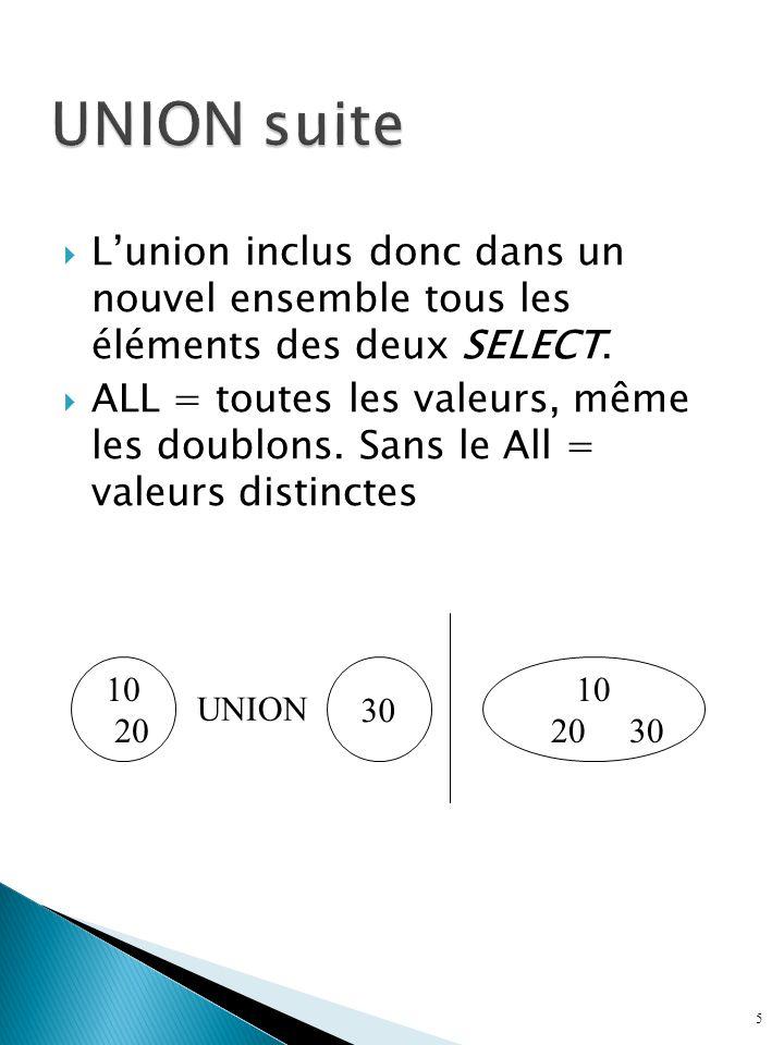 Lunion inclus donc dans un nouvel ensemble tous les éléments des deux SELECT.