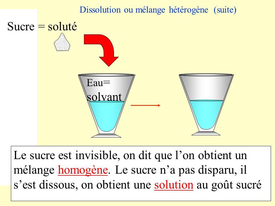 Dissolution ou mélange hétérogène (suite) Eau = solvant Sucre = soluté Le sucre est invisible, on dit que lon obtient un mélange homogène. Le sucre na