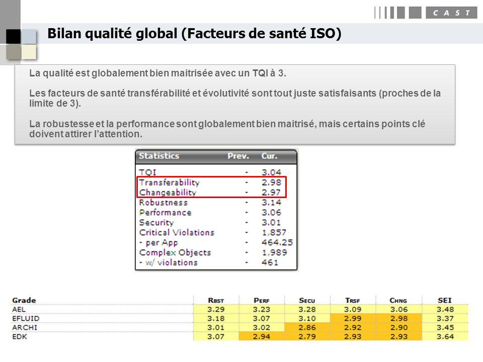 Bilan qualité global (Facteurs de santé ISO) La qualité est globalement bien maitrisée avec un TQI à 3. Les facteurs de santé transférabilité et évolu