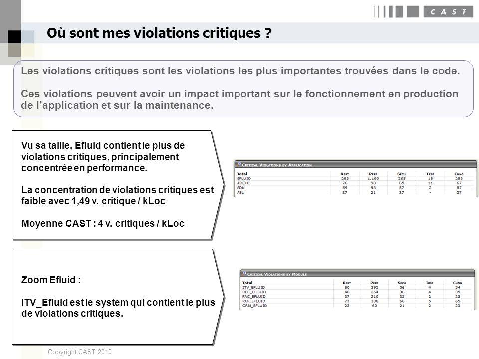 17 Copyright CAST 2010 Où sont mes violations critiques ? Les violations critiques sont les violations les plus importantes trouvées dans le code. Ces