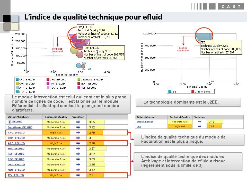 Lindice de qualité technique pour efluid Modules dominant Techno dominante Lindice de qualité technique du module de Facturation est le plus à risque.