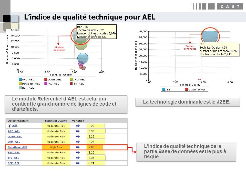 Lindice de qualité technique pour AEL Module dominant Techno dominante Lindice de qualité technique de la partie Base de données est le plus à risque