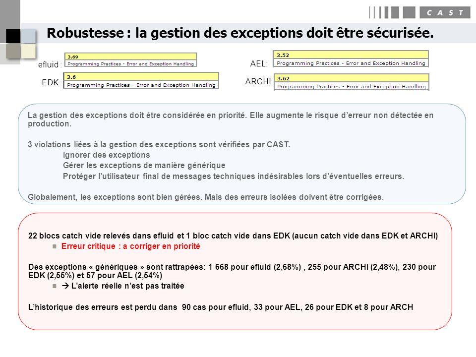 Robustesse : la gestion des exceptions doit être sécurisée. 21Copyright CAST 2010 22 blocs catch vide relevés dans efluid et 1 bloc catch vide dans ED