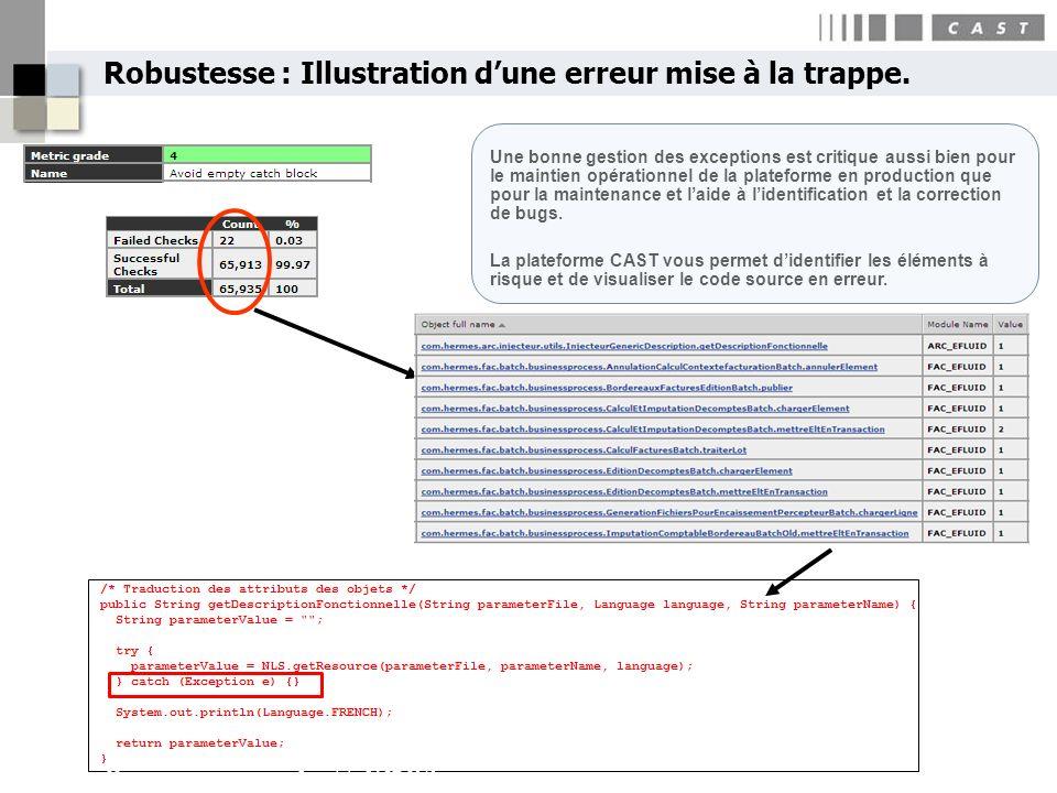 Robustesse : Illustration dune erreur mise à la trappe. 22Copyright CAST 2010 Une bonne gestion des exceptions est critique aussi bien pour le maintie