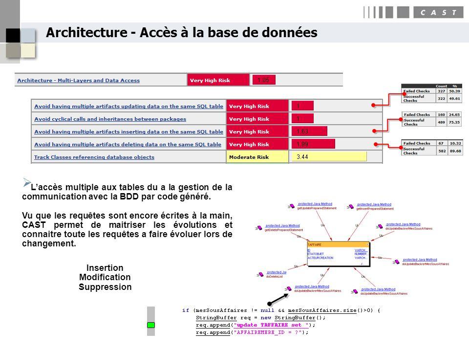 Laccès multiple aux tables du a la gestion de la communication avec la BDD par code généré. Vu que les requêtes sont encore écrites à la main, CAST pe