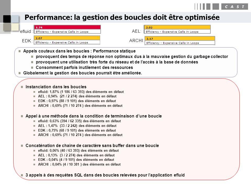 Performance: la gestion des boucles doit être optimisée 27Copyright CAST 2010 Instanciation dans les boucles efluid: 1,87% (1 186 / 63 393) des élémen