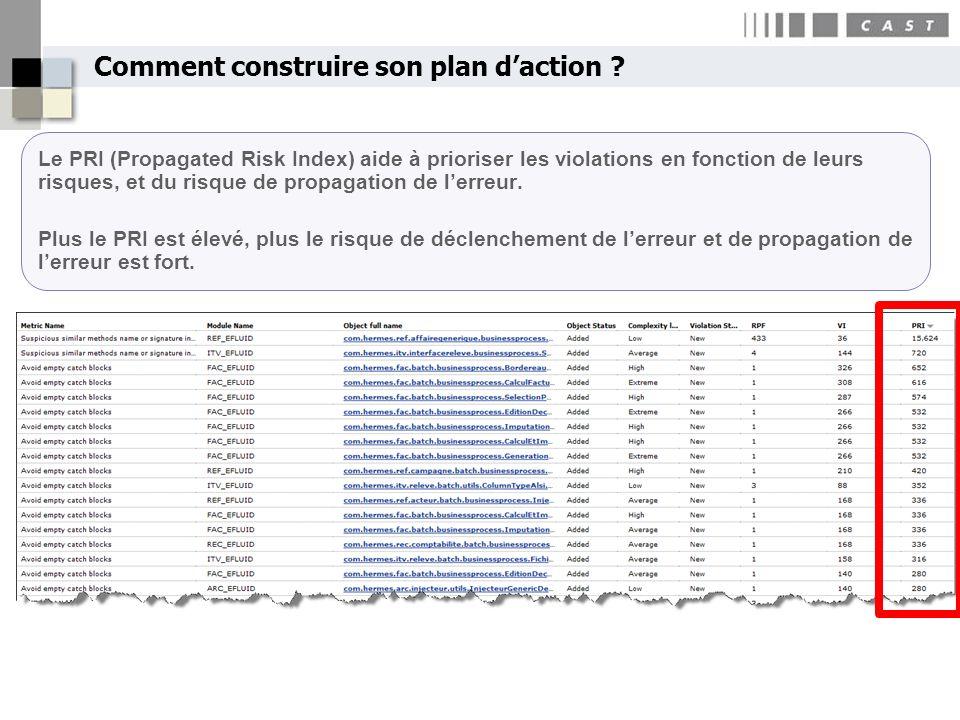 Comment construire son plan daction ? Le PRI (Propagated Risk Index) aide à prioriser les violations en fonction de leurs risques, et du risque de pro