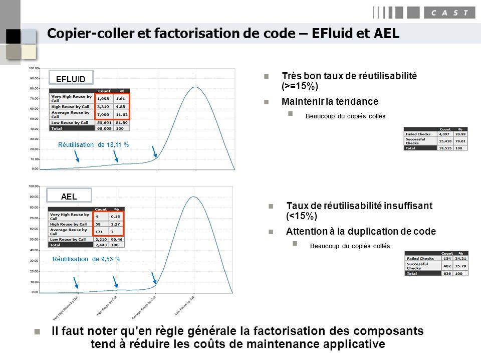 Copier-coller et factorisation de code – EFluid et AEL Réutilisation de 18,11 % Réutilisation de 9,53 % Très bon taux de réutilisabilité (>=15%) Maint