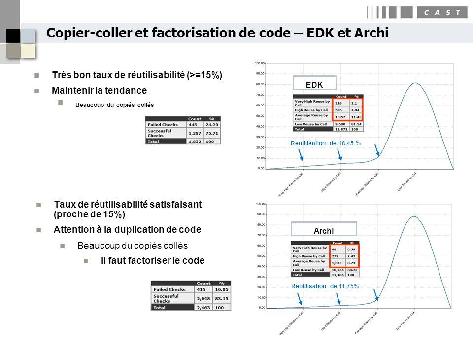 Copier-coller et factorisation de code – EDK et Archi EDK Archi Réutilisation de 18,45 % Réutilisation de 11,75% Très bon taux de réutilisabilité (>=1