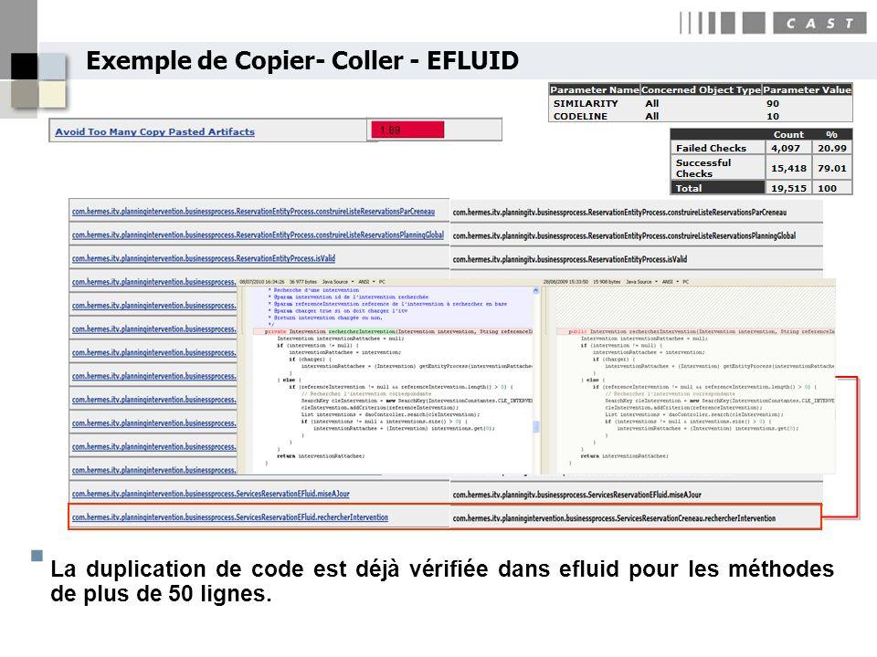 Exemple de Copier- Coller - EFLUID La duplication de code est déjà vérifiée dans efluid pour les méthodes de plus de 50 lignes.