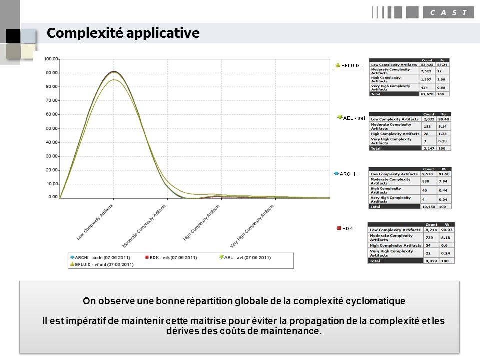 Complexité applicative On observe une bonne répartition globale de la complexité cyclomatique Il est impératif de maintenir cette maitrise pour éviter